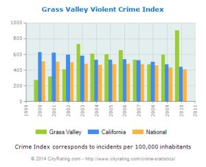 Violent crime projections for Grass Valley