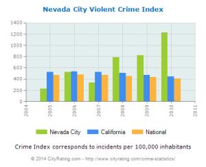 And Nevada City
